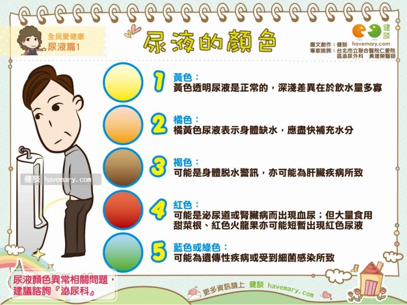 尿液顏色,尿液,血尿,健康圖文,健康漫畫,漫漫健康,Urine color, urine, hematuria,健談,健談網,havemary