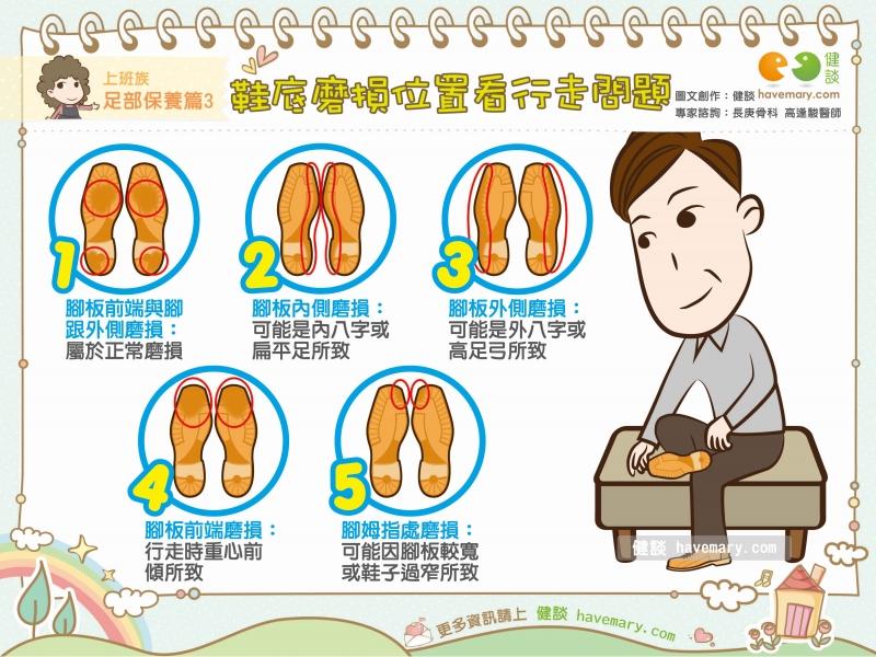 鞋底磨損,磨損位置,內八字,外八字,健康圖文,健康漫畫,漫漫健康,Soles wear, abrasion, toe in, toe out,健談,健談網,havemary