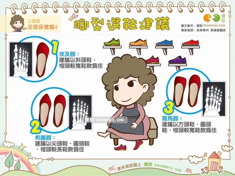 腳型,鞋型,腳型選鞋,健康圖文,健康漫畫,漫漫健康,Feet, shoes, foot type selected shoes,健談,健談網,havemary