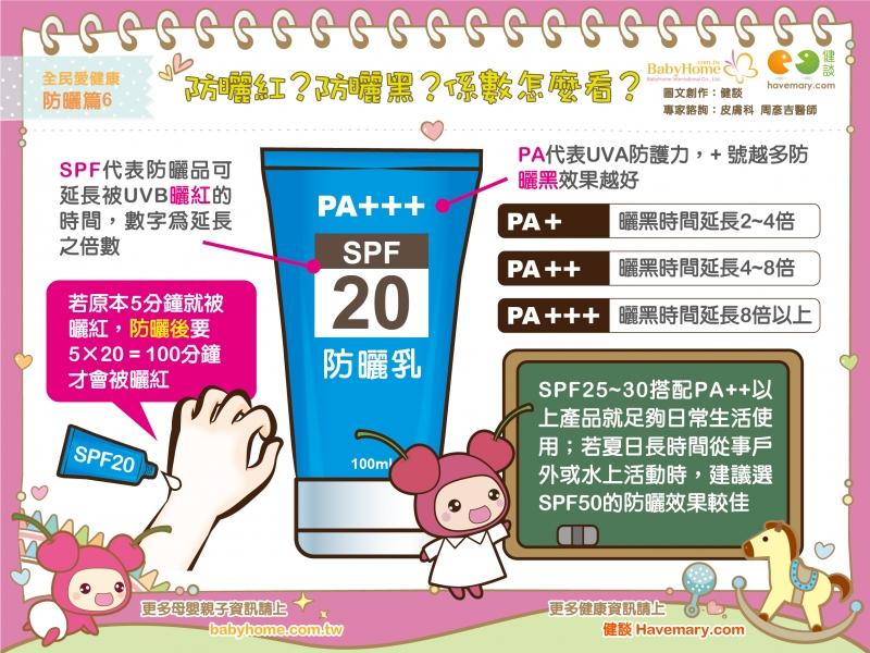 防曬,防曬係數,防曬標示,健康圖文,健康漫畫,漫漫健康,Sunscreen, sun protection factor,SPF,健談,健談網,havemary