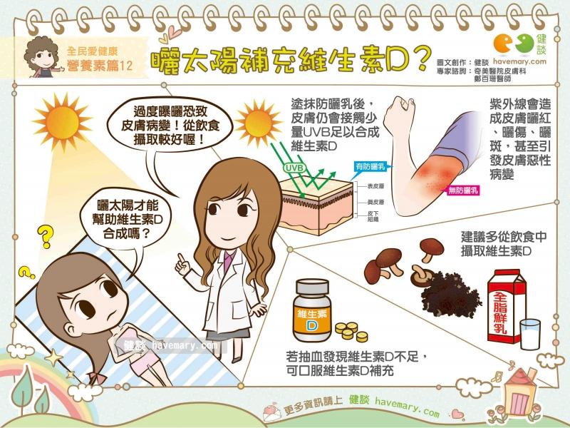 維生素D,日曬,曬太陽補充維生素D,健康圖文,健康漫畫,漫漫健康,Vitamin D,健談,健談網,havemary