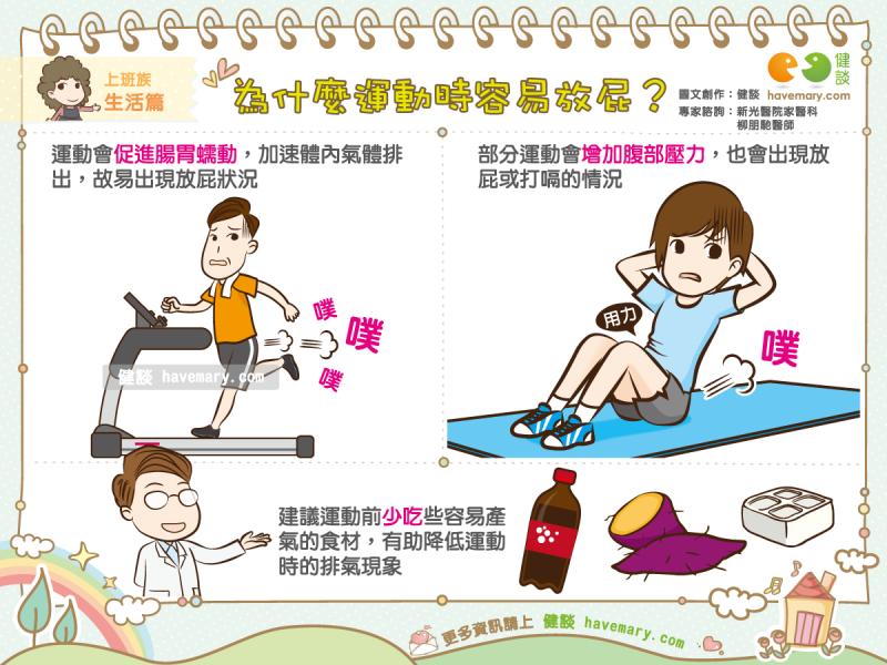 運動,放屁,腸胃蠕動,健康圖文,健康漫畫,漫漫健康,圖解健康,柳朋馳,柳朋馳醫師,Exercise, fart, gastrointestinal motility,健談,健談網,havemary