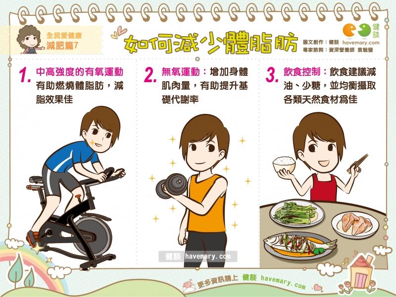 如何減少體脂肪|全民愛健康 減肥篇7