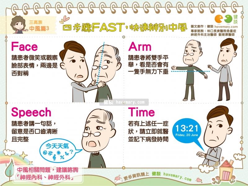 中風,中風前兆,急性中風,健康圖文,健康漫畫,漫漫健康,Stroke, stroke precursor, acute stroke,健談,健談網,havemary