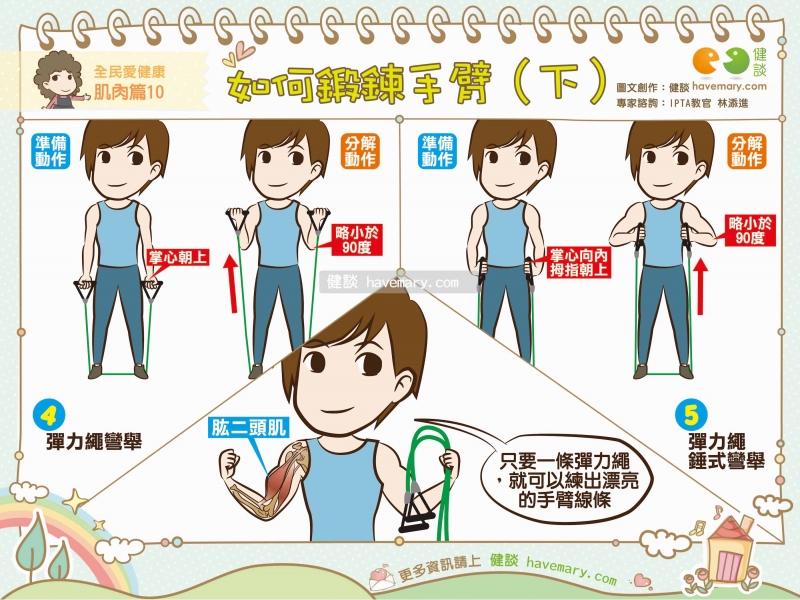 鍛鍊手臂,手臂線條,居家運動,健康圖文,健康漫畫,漫漫健康,圖解健康,arm exercise, home exercise,健談,健談網,havemary