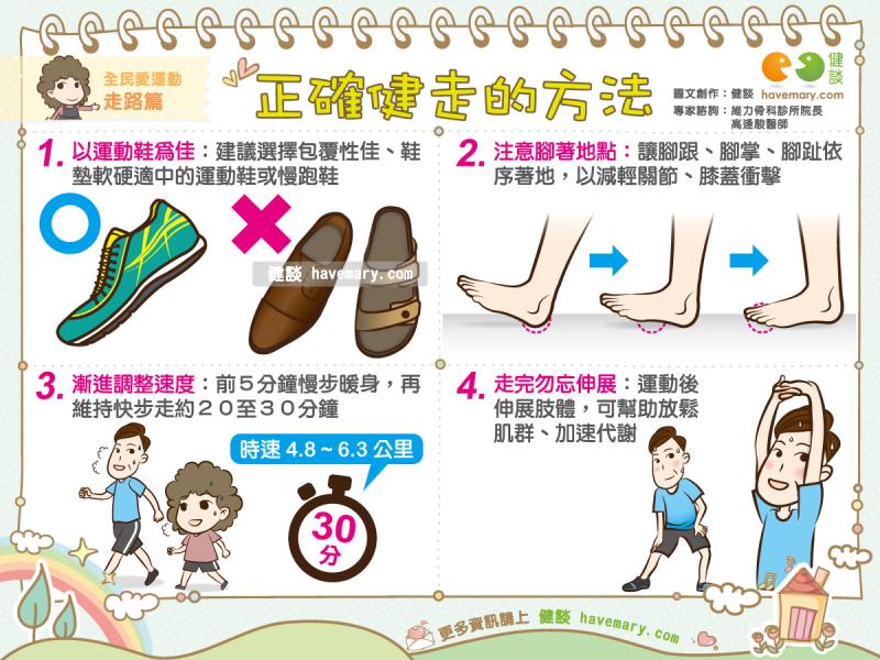 健走,正確健走,健走速度,健康圖文,健康漫畫,漫漫健康,圖解健康,Walking, correct walking, walking speed,健談,健談網,havemary