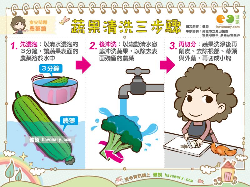蔬果清洗三步驟