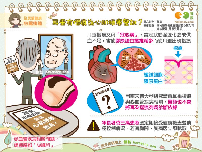 耳垂摺痕,心肌梗塞,耳垂折痕,健康圖文,健康漫畫,漫漫健康,圖解健康,趙書平,趙書平醫師,Ear lobe crease, earlobe crease,myocardial infarction,健談,健談網,havemary