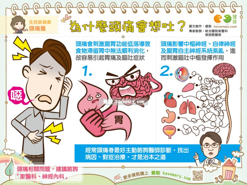 頭痛,想吐,嘔吐,健康圖文,健康漫畫,漫漫健康,圖解健康,柳朋馳,柳朋馳醫師,Headache, nausea, vomiting,健談,健談網,havemary