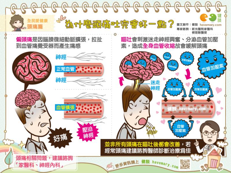 頭痛,嘔吐,頭痛想吐,健康圖文,健康漫畫,漫漫健康,圖解健康,柳朋馳,柳朋馳醫師,Headache, vomiting, headache and vomiting,健談,健談網,havemary