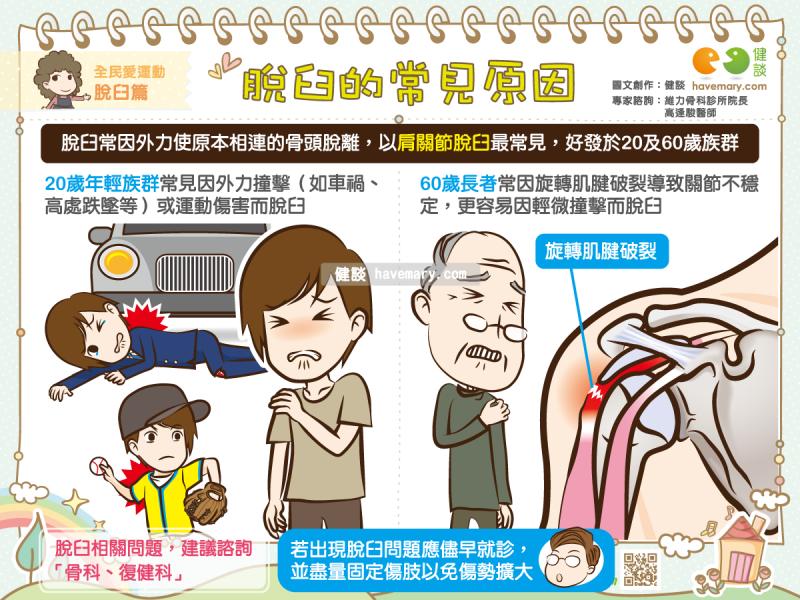 脫臼,脫臼原因,脫臼常見原因,健康圖文,健康漫畫,漫漫健康,圖解健康,高逢駿,高逢駿醫師,Dislocation, causes of dislocation, common causes of dislocation,健談,健談網,havemary