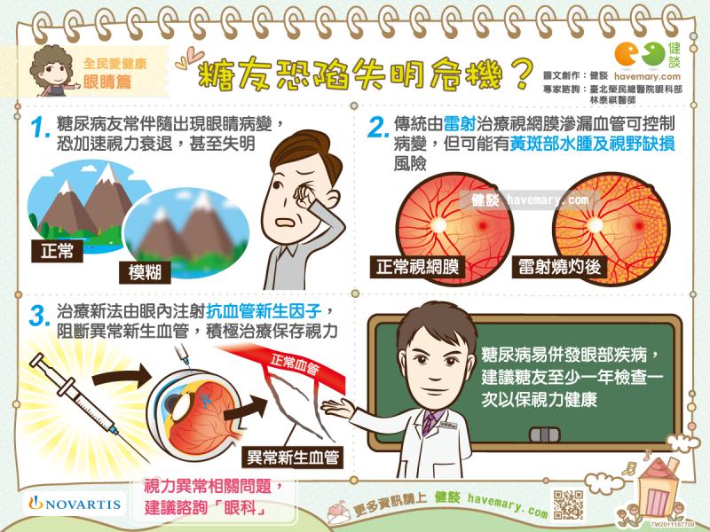 糖尿病,血糖控制,視力問題,視網膜病變,黃斑部水腫,視力受損,失明,健康圖文,健康漫畫,漫漫健康,圖解健康,林泰祺,林泰祺醫師,Diabetes, blood sugar control, vision problems, retinopathy, macular edema, impaired vision, blindness,健談,健談網,havemary
