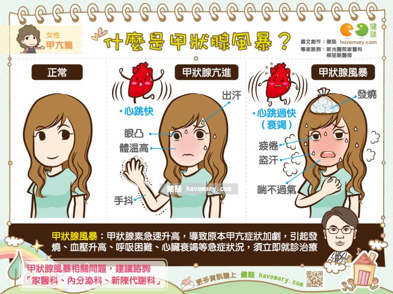 甲狀腺風暴,甲狀腺機能亢進,甲亢,健康圖文,健康漫畫,漫漫健康,圖解健康,柳朋馳,柳朋馳醫師,Thyroid storm, hyperthyroidism,健談,健談網,havemary