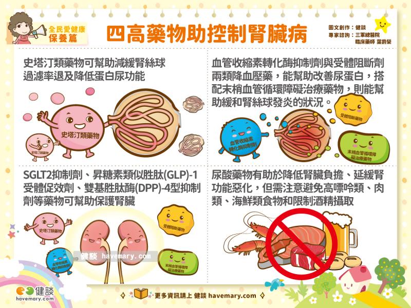 晚期腎臟病,腎臟病,腎臟病藥物,高血壓,高血糖,高血脂,健康圖文,健康漫畫,漫漫健康,chronic kidney disease, kidney disease,健談,健談網,havemary